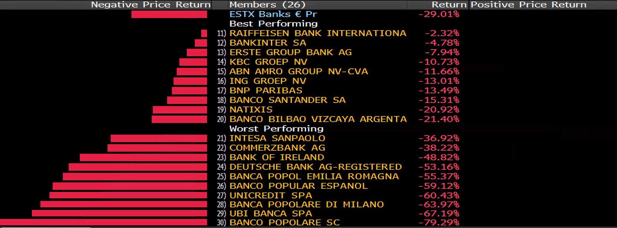 banken negatieve rente italiaanse