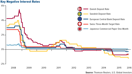 negative-interest-rates