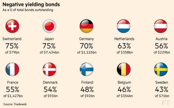obligaties-negatieve-rente