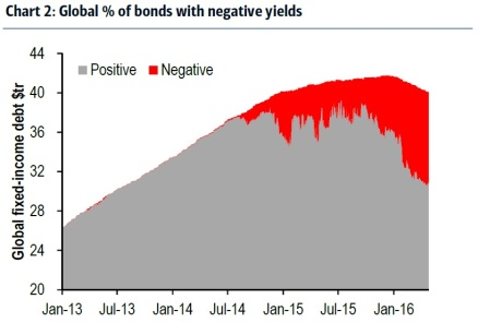 BAML-negative-yields-May-2016
