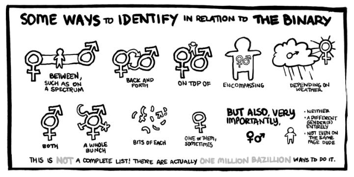 non-binary-scale
